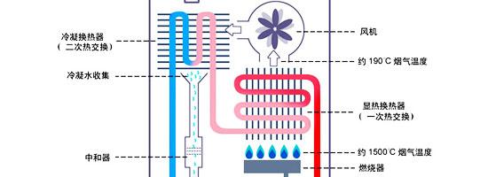 冷凝式燃气热水器结构简图