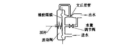 水气联动阀原理图